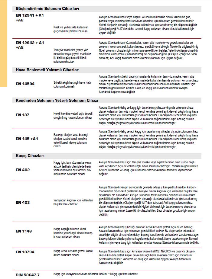 Teknik Bilgi ve Standartlar - 2